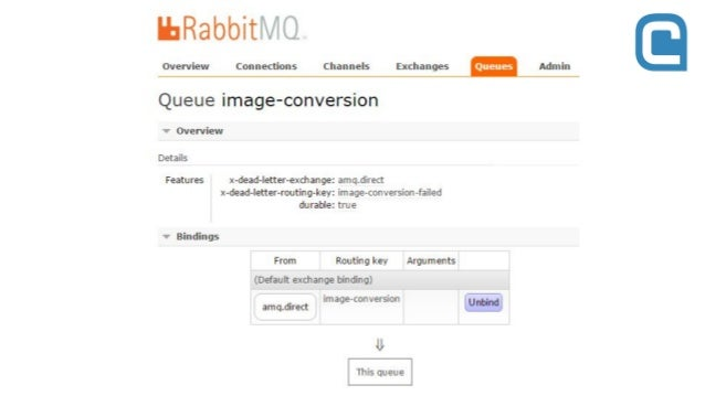 Publish v Symfony s pomocí oldsound/rabbitmq-bundle