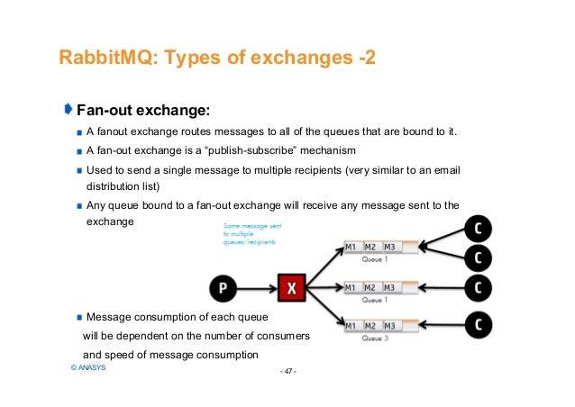 Rabbitmq an amqp message broker