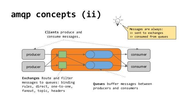 Rabbitmq, amqp Intro - Messaging Patterns
