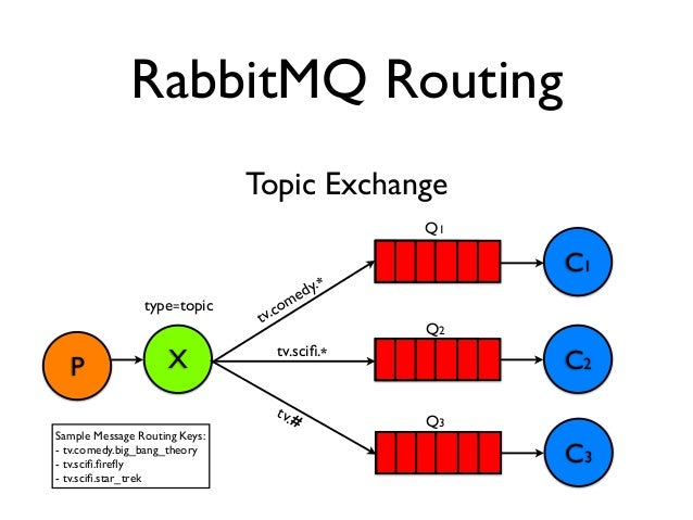 RabbitMQ & Hutch