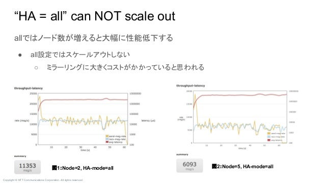 """Copyright © NTT Communications Corporation. All rights reserved. """"HA = all"""" can NOT scale out allではノード数が増えると大幅に性能低下する ● al..."""