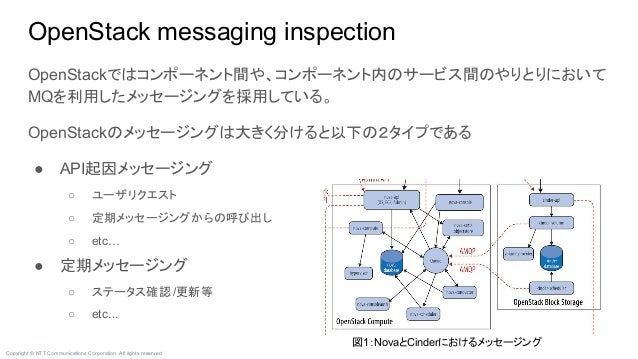 Copyright © NTT Communications Corporation. All rights reserved. OpenStack messaging inspection OpenStackではコンポーネント間や、コンポーネ...