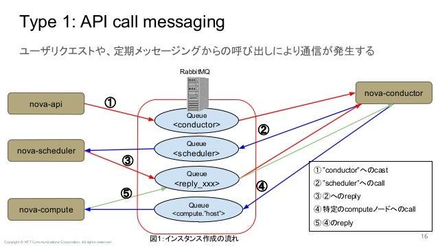 Copyright © NTT Communications Corporation. All rights reserved. ユーザリクエストや、定期メッセージングからの呼び出しにより通信が発生する Type 1: API call mes...