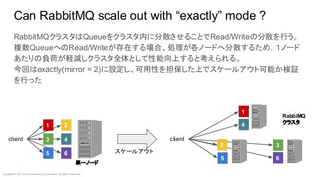 """Copyright © NTT Communications Corporation. All rights reserved. RabbiMQ クラスタ Can RabbitMQ scale out with """"exactly"""" mode ?..."""