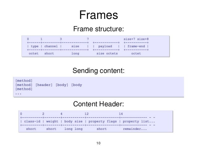Frames Frame structure: Sending content: Content Header: 10