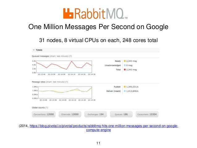One Million Messages Per Second on Google 31 nodes, 8 virtual CPUs on each, 248 cores total (2014, https://blog.pivotal.io...