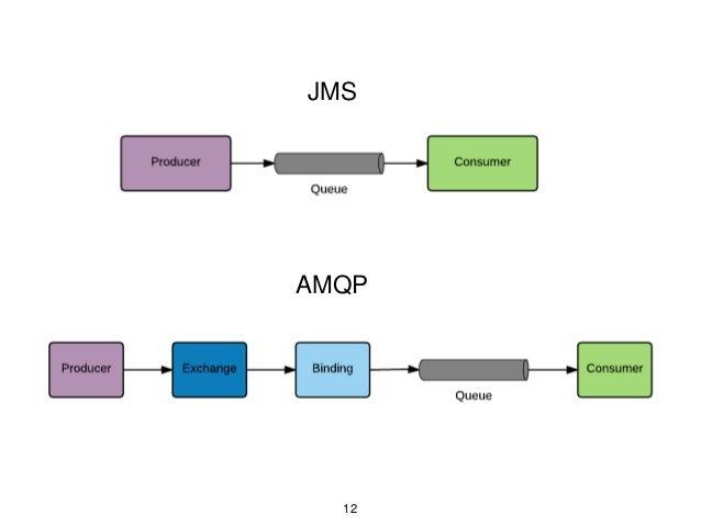 JMS AMQP 12