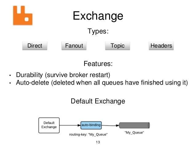Exchange Direct Fanout Topic Headers Types: Features: • Durability (survive broker restart) • Auto-delete (deleted when al...