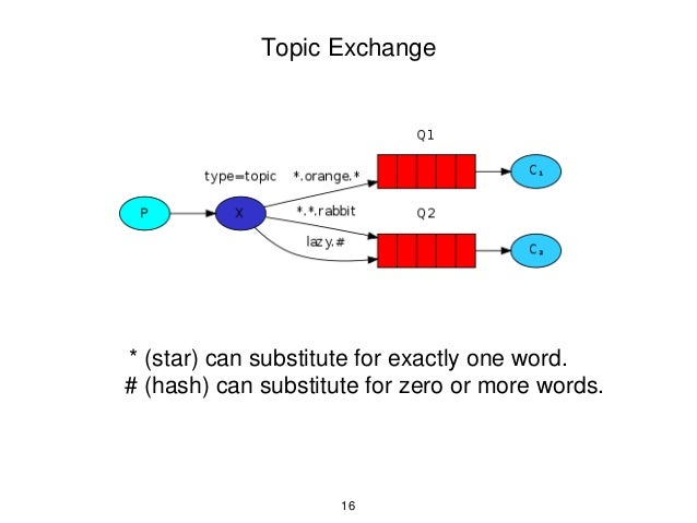 Topic Exchange * (star) can substitute for exactly one word. # (hash) can substitute for zero or more words. 16