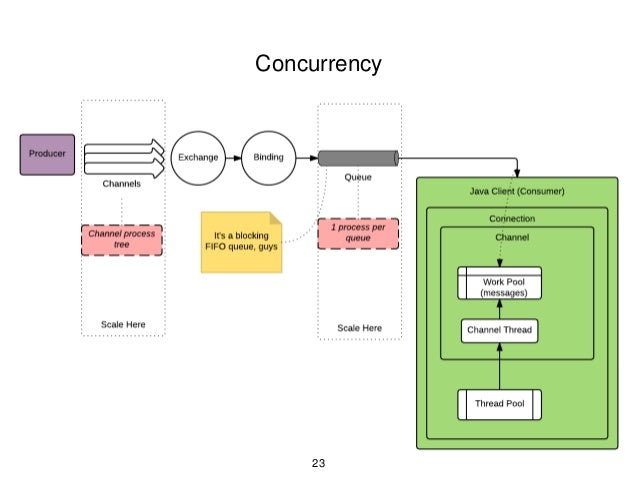Java Messaging with AMQP and RabbitMQ