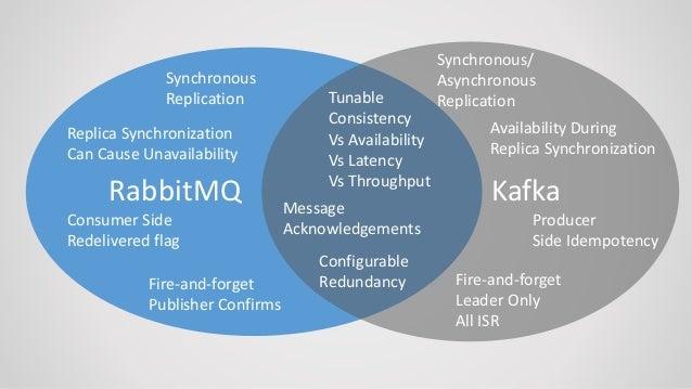 RabbitMQ vs Apache Kafka Part II Webinar
