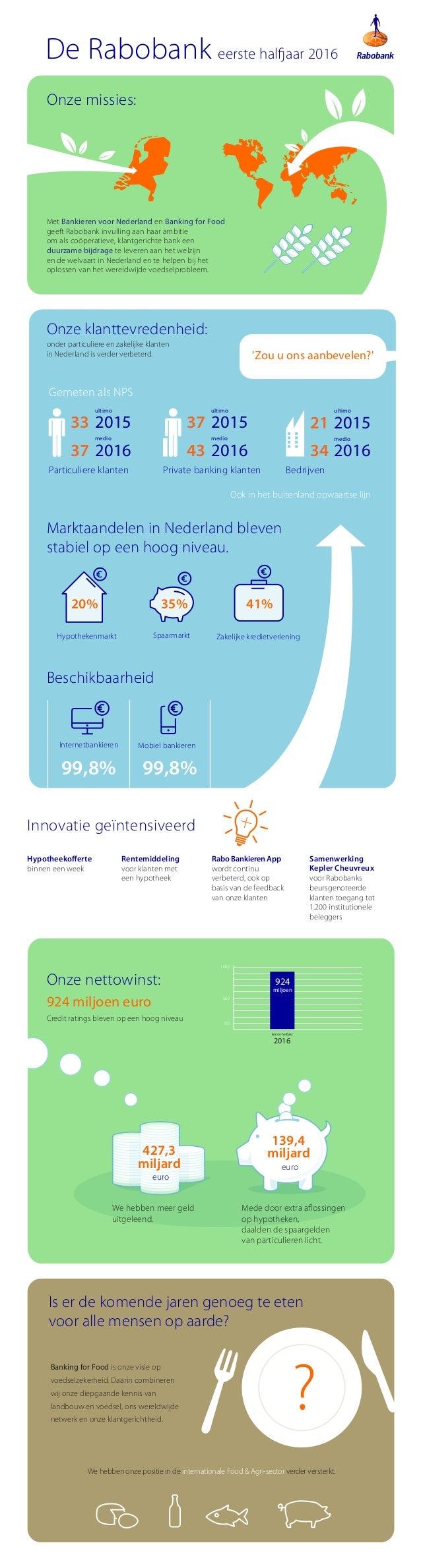 Innovatie geïntensiveerd Hypotheekofferte binnen een week Rentemiddeling voor klanten met een hypotheek Rabo Bankieren App...