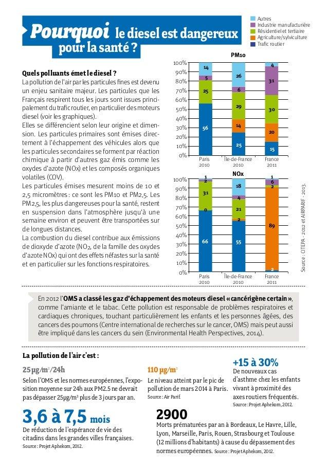 100% 60% 80% 40% 10% 90% 50% 20% 70% 30% 0% Paris 2010 3,6 à 7,5 mois Pourquoiledieselestdangereux  pourlasanté? 2900 +1...