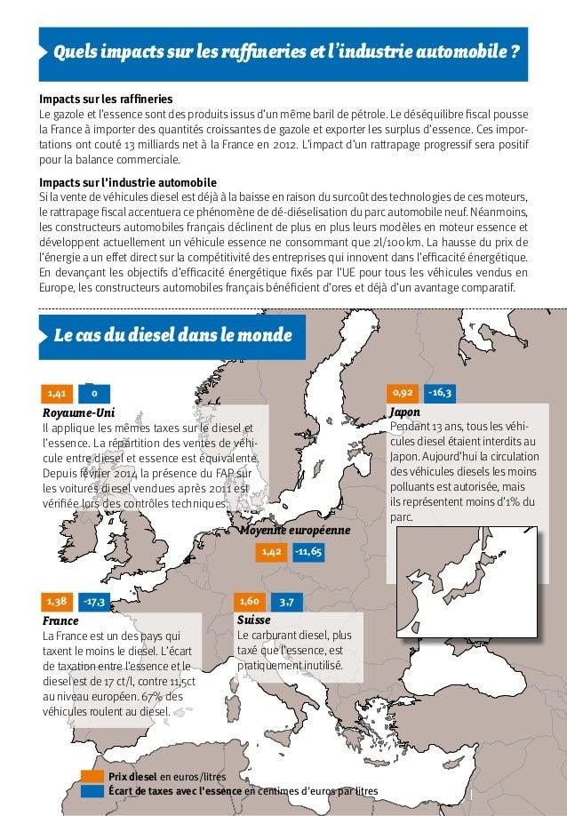 Impacts sur les raffineries Le gazole et l'essence sont des produits issus d'un même baril de pétrole. Le déséquilibre fis...