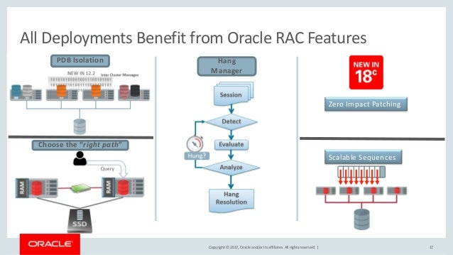 Copyright © 2017, Oracle and/or its affiliates. All rights reserved. | 17 All Deployments Benefit from Oracle RAC Features...