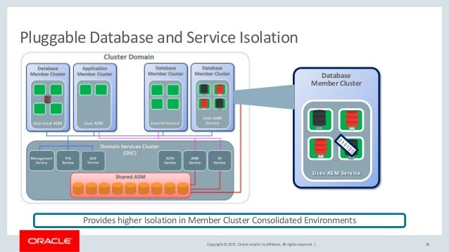 Copyright © 2017, Oracle and/or its affiliates. All rights reserved. | Database Member Cluster Uses ASM Service 19 Pluggab...