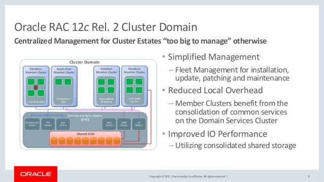 Copyright © 2017, Oracle and/or its affiliates. All rights reserved. | Oracle RAC 12c Rel. 2 Cluster Domain • Simplified M...