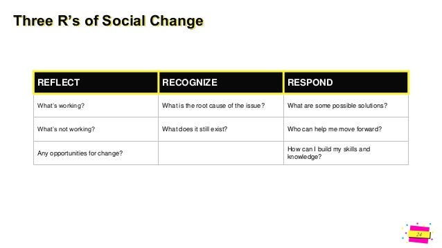 Jens Martensson Three R's of Social Change – Example REFLECT RECOGNIZE RESPOND Too many students saying racist words and p...
