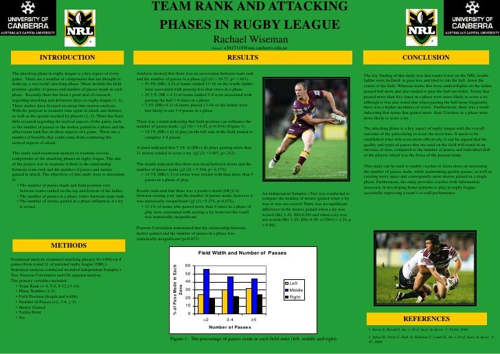 TEAM RANK AND ATTACKING                                                                             PHASES IN RUGBY LEAGUE...