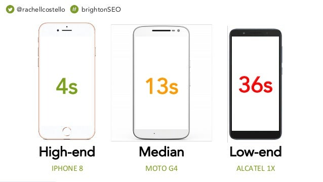 High-end ALCATEL 1X Median MOTO G4IPHONE 8 36s13s4s Low-end @rachellcostello brightonSEO