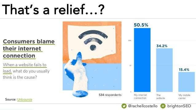 That's a relief…? Source: Unbounce @rachellcostello brightonSEO