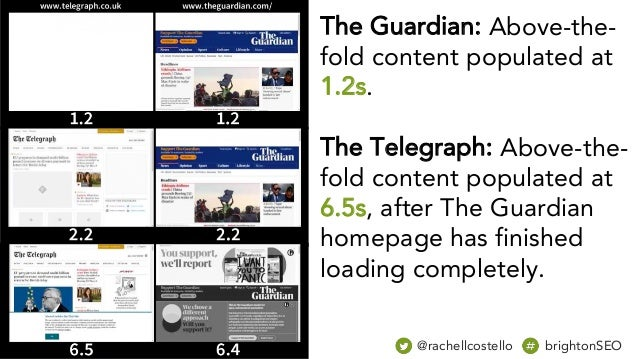 The Guardian: Above-the- fold content populated at 1.2s. The Telegraph: Above-the- fold content populated at 6.5s, after T...