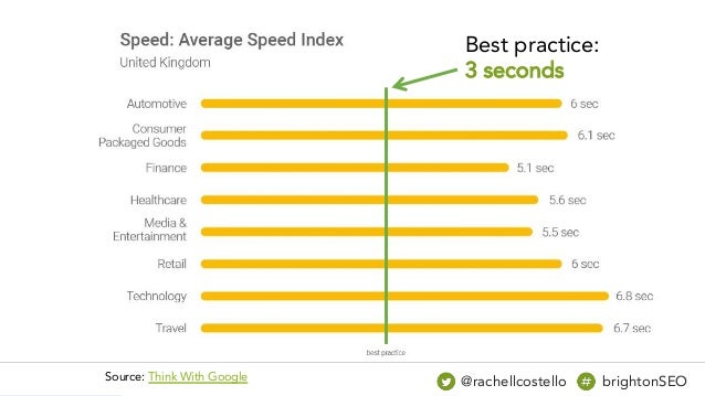 Source: Think With Google @rachellcostello brightonSEO Best practice: 3 seconds
