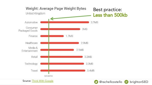 Source: Think With Google @rachellcostello brightonSEO Best practice: Less than 500kb
