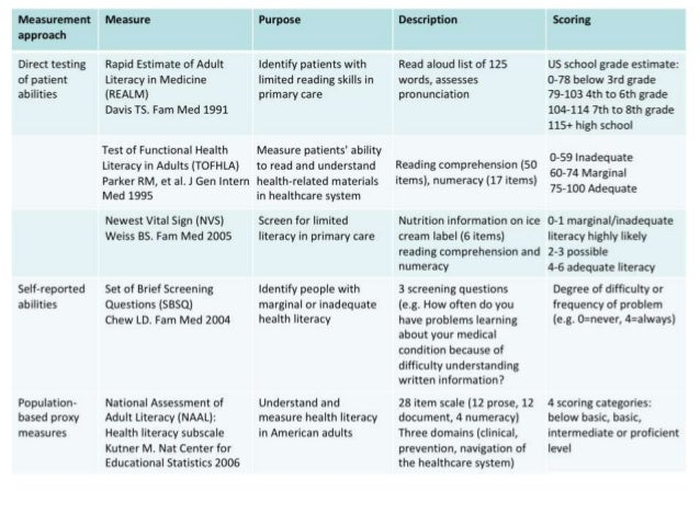 the health literacy questionnaire hlq a new approach to measuring