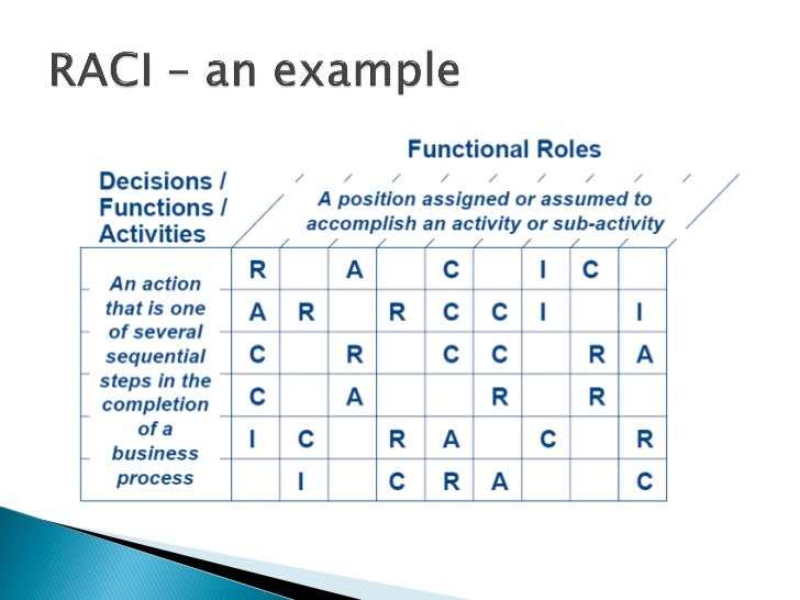 RACI How to manage role and responsibilities in a 6Sigma project – Raci Chart Template