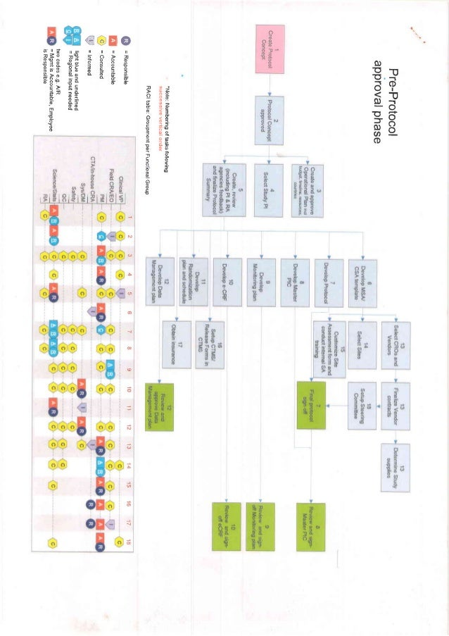 raci document template