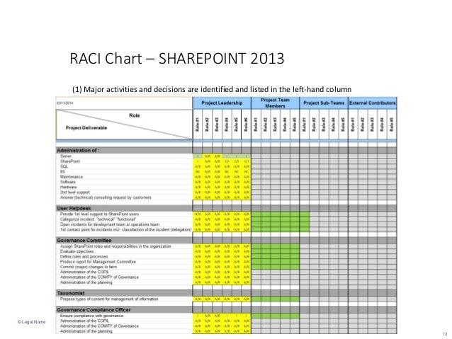 Sharepoint Raci Diagram Circuit Connection Diagram