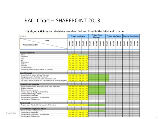 rasic template - raci course b