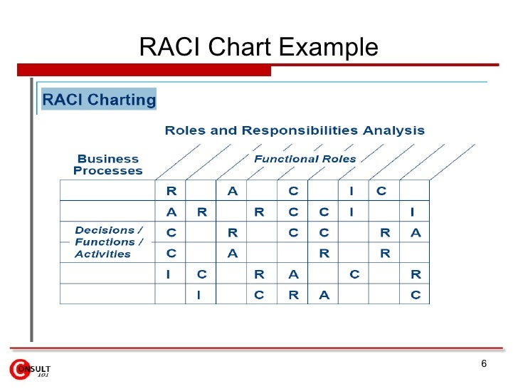 RACI Matrix – Raci Chart Template