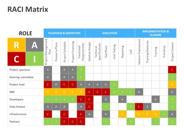 raci matrix powerpoint template, Powerpoint templates