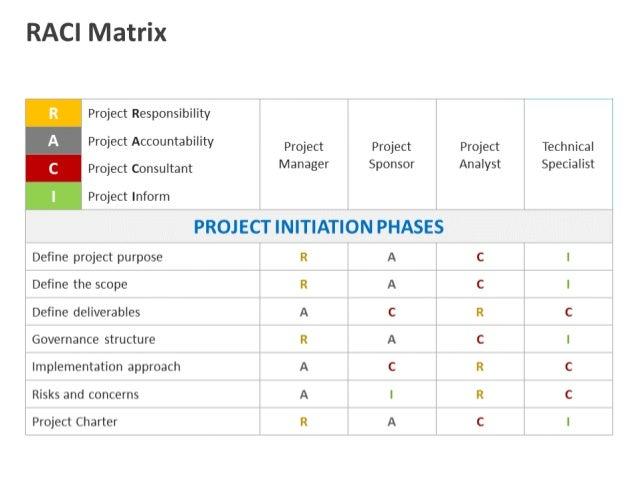 RACI Matrix PowerPoint Template