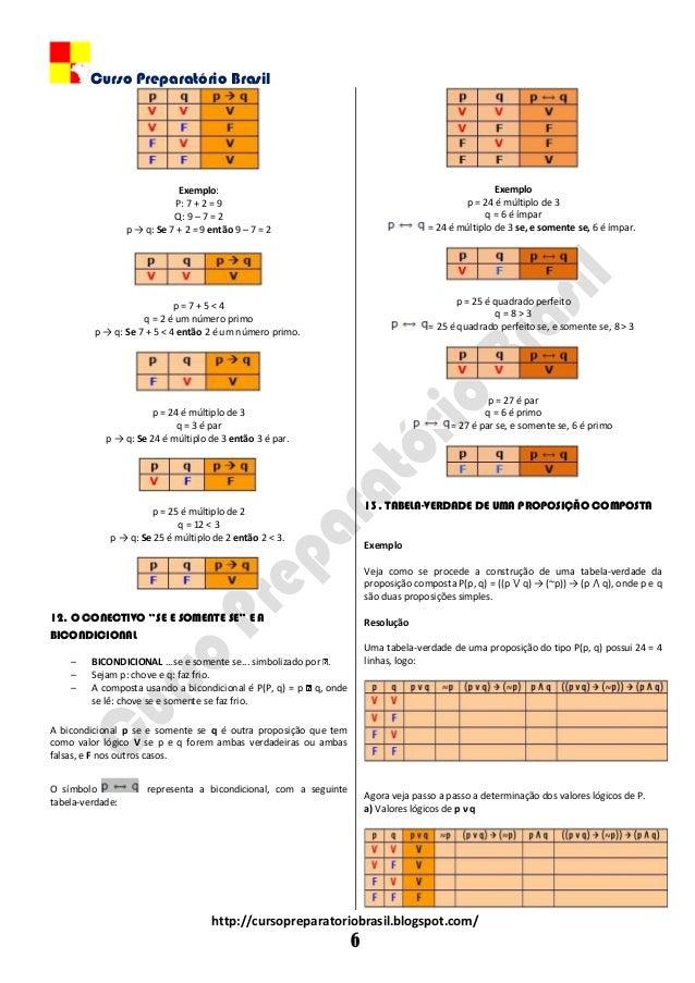 Curso Preparatório Brasil http://cursopreparatoriobrasil.blogspot.com/ 6 Exemplo: P: 7 + 2 = 9 Q: 9 – 7 = 2 p → q: Se 7 + ...