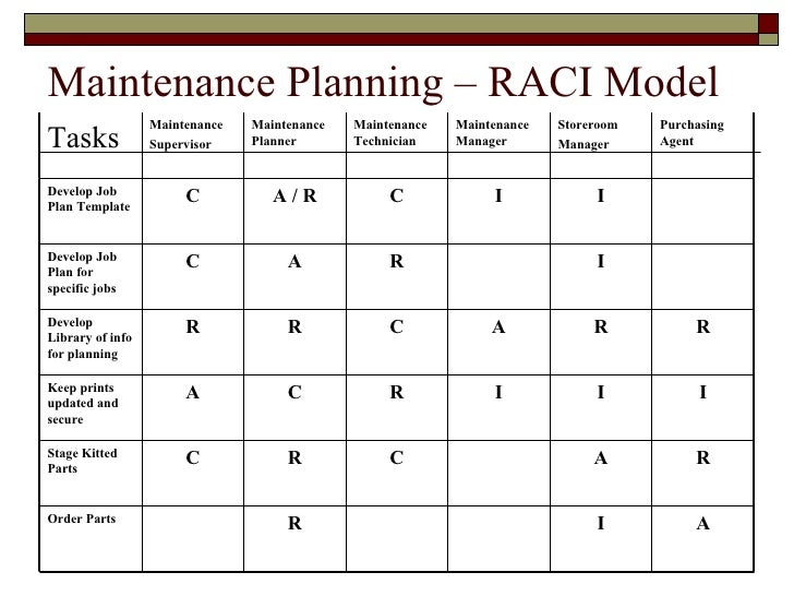 Maintenance Planning RACI Model R A C Stage Kitted Parts I Order Keep Prints Updated