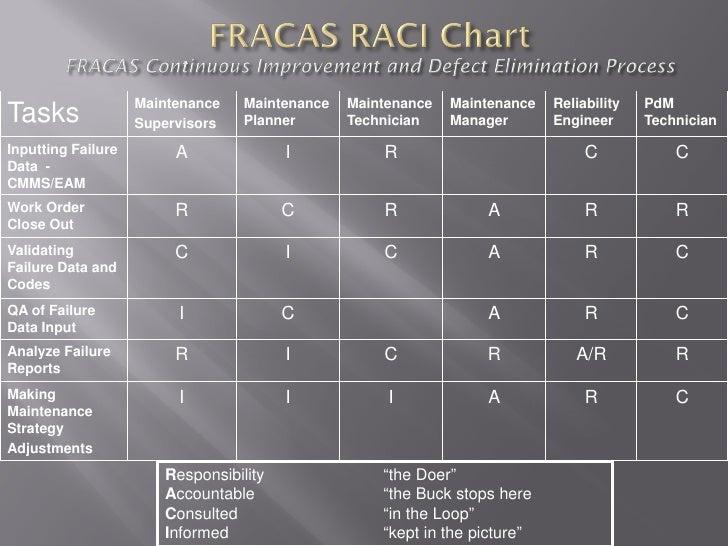 failure reporting raci chart