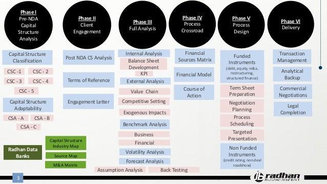Racofs methodology Slide 3