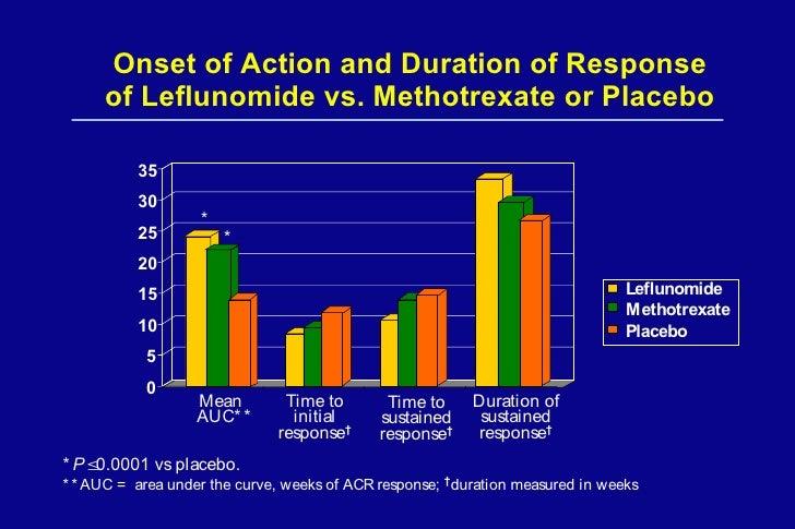 Leflunomide Vs Methotrexate Psoriatic Arthritis