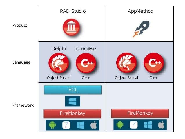 RAD Studio AppMethod Language Product Delphi C++Builder Object Pascal Object PascalC++ C++ Framework VCL FireMonkey FireMo...