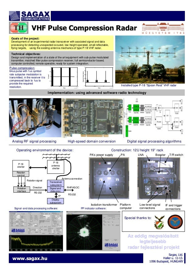 VHF Pulse Compression Radar Goals of the project: Development of an experimental radar transceiver with asociated signal a...