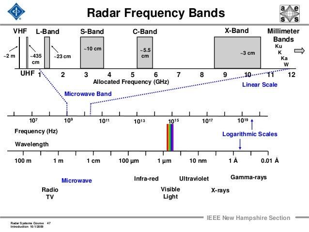 Radar 2009 a 1 introduction