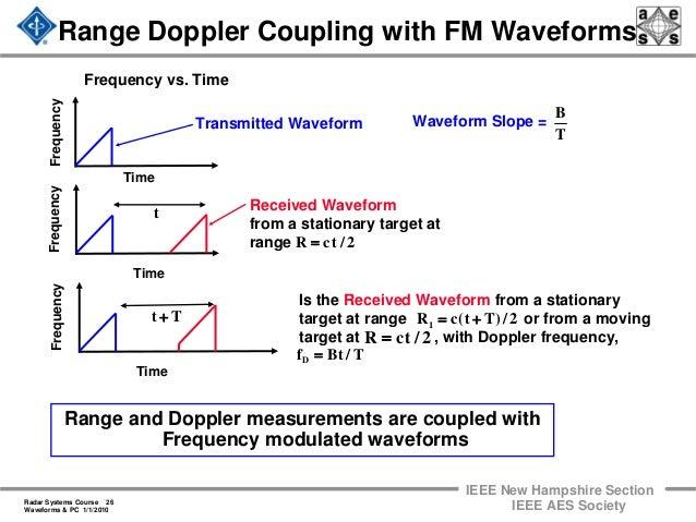 Radar 2009 a 11 waveforms and pulse compression
