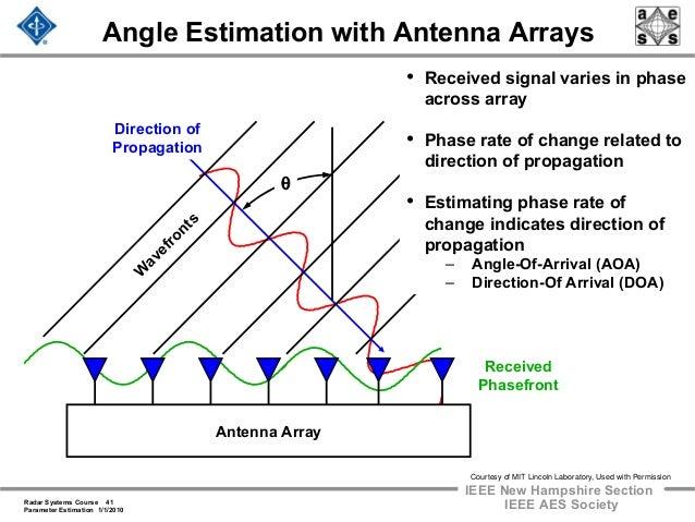 Langman\\'s Medical Embriology