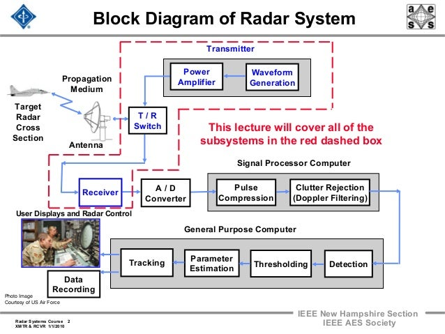 X Band Radar Block Diagram | Wiring Diagram Radar Schematic Diagram on