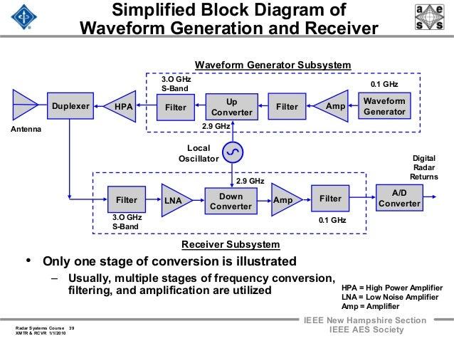 radar 2009 a 17 transmitters and receivers rh slideshare net FMCW Radar Block Diagram Schematic View of Radar Beam
