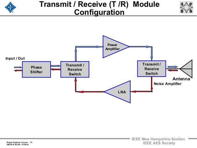 t r module block diagram car wiring diagrams explained u2022 rh ethermag co T Gan R-modules Customizable Art