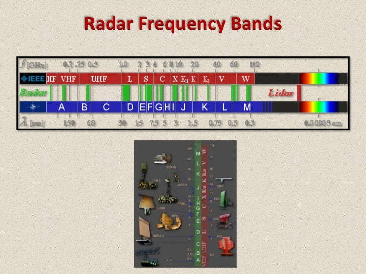 Radar can operate at frequencies as high as what - answers.com
